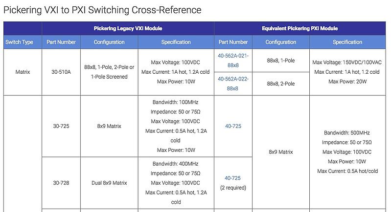 Pickering's VXI to PXI switching cross-reference.