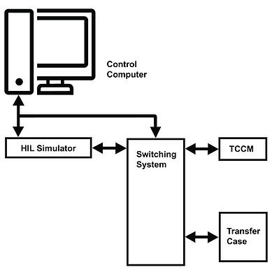 This figure shows how the switching system connects the HIL simulator, the transfer case ECU being tested, and the transfer case, if an actual transfer case needs to be part of the test.