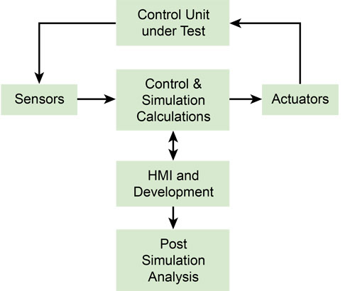 hardware-in-the-loop simulation system