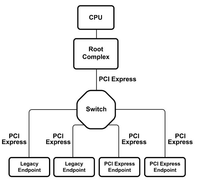 pci-express-architecture